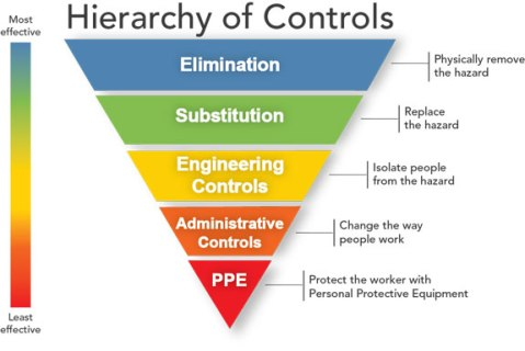 Hierarchy_of_Controls_(By_NIOSH)